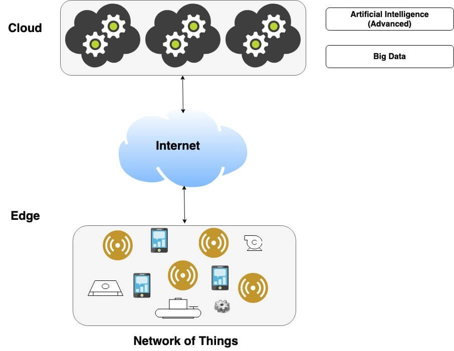 1.Figure-1-IoT-Architecture-–-Current-State-of-the-Art.