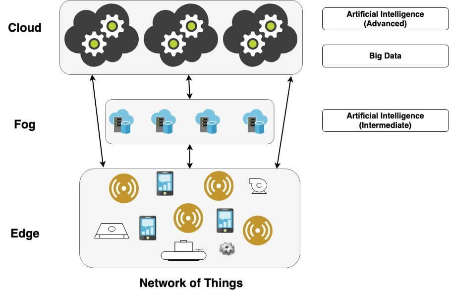 2.Figure-2-IoT-IIoT-Architecture-with-Fog-Computing.