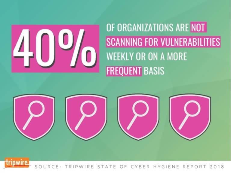Tripwire-state-of-cyber-hygiene-report-stats
