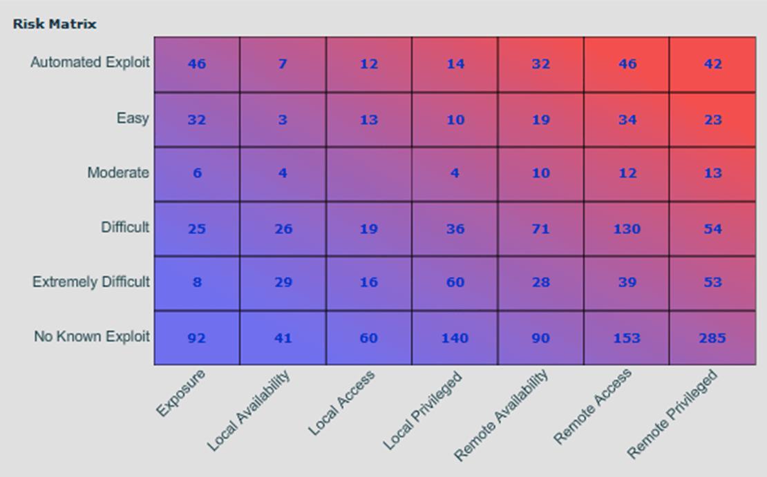 VM-Mountain-Risk-Matrix